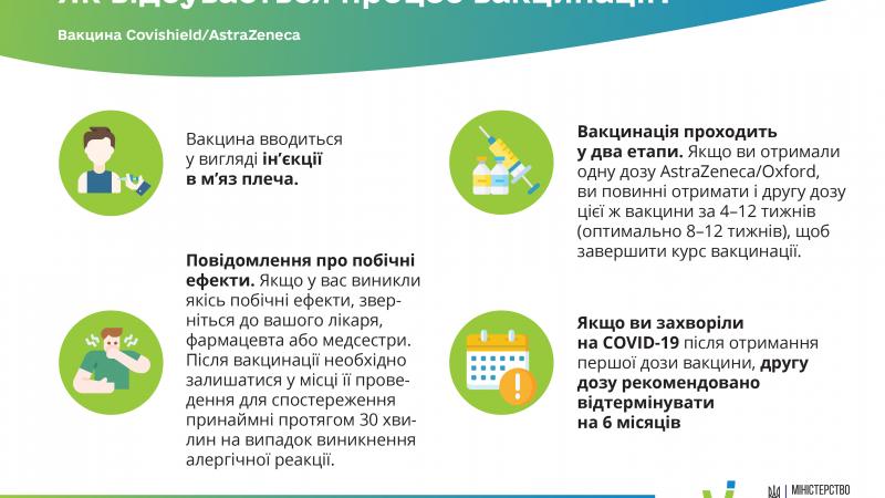 Процес вакцинації Covishield-AstraZeneca